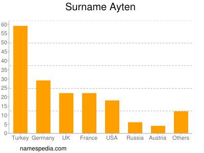 Surname Ayten