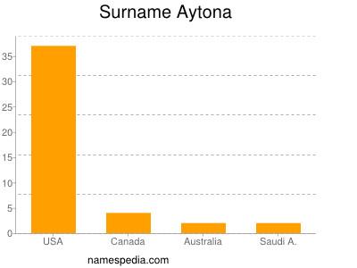 Surname Aytona