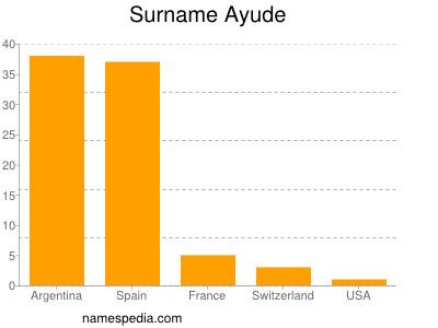 Surname Ayude