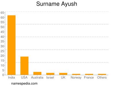 Surname Ayush