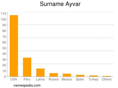 Surname Ayvar