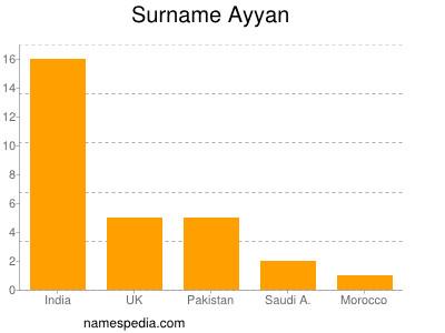 Surname Ayyan