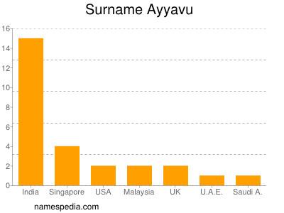 Surname Ayyavu
