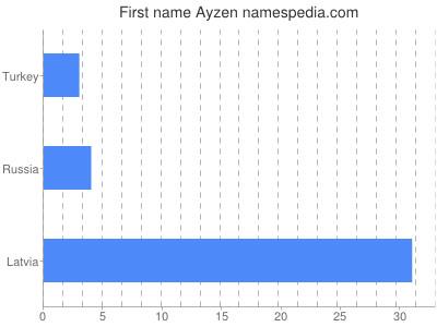 Given name Ayzen