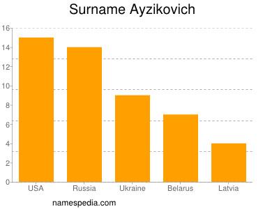 Surname Ayzikovich