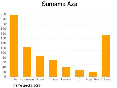 Surname Aza