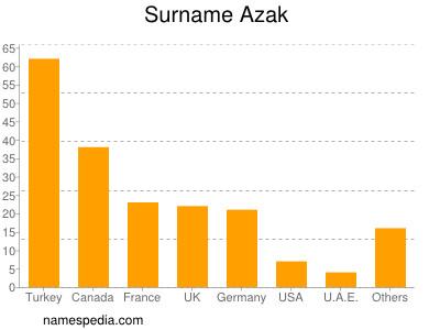 Surname Azak