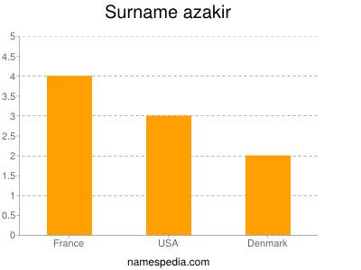 Surname Azakir