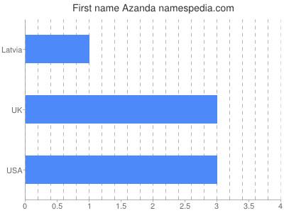 Given name Azanda