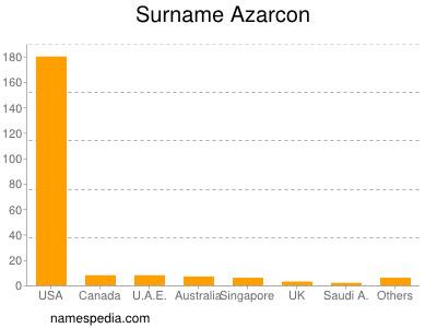 Surname Azarcon
