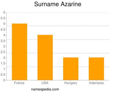 Surname Azarine