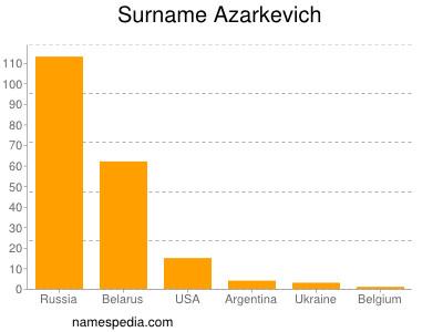Surname Azarkevich