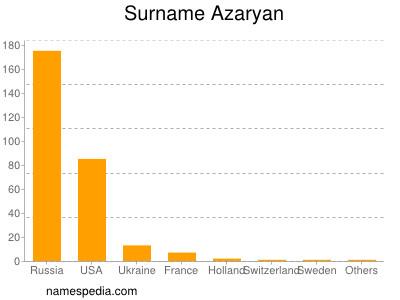 Surname Azaryan