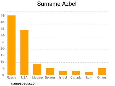 Surname Azbel