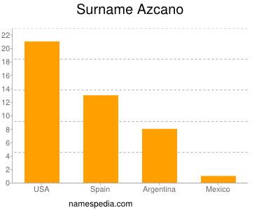 Surname Azcano