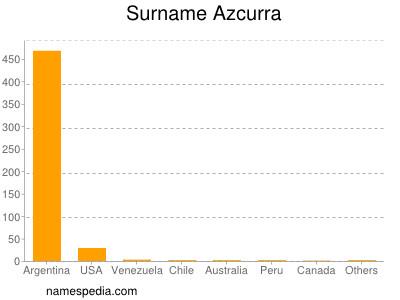 Surname Azcurra