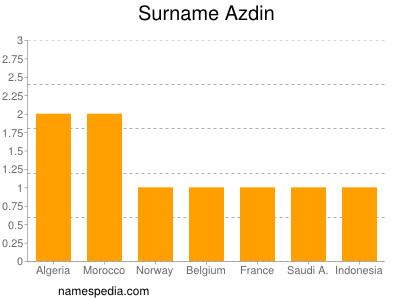 Surname Azdin