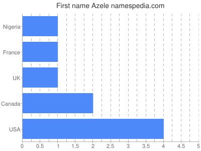 Given name Azele