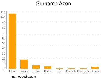 Surname Azen