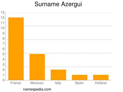 Surname Azergui