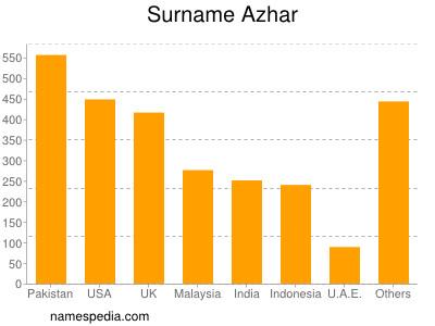 Surname Azhar