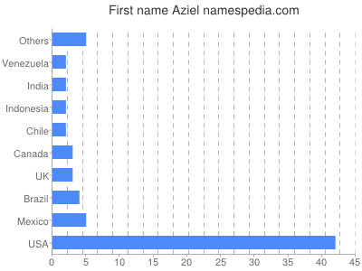 Given name Aziel