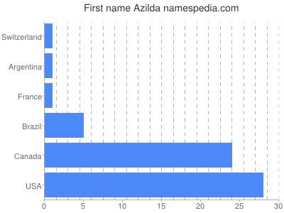 Given name Azilda