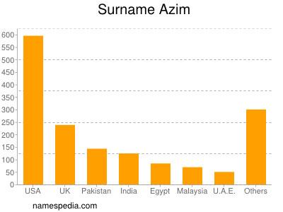 Surname Azim