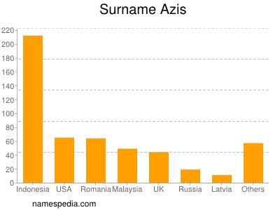 Surname Azis