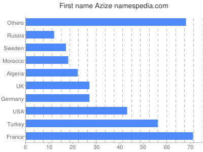 Given name Azize