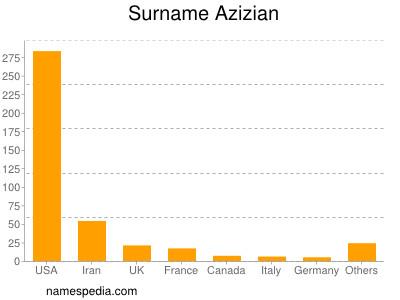 Surname Azizian