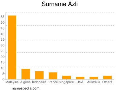 Surname Azli