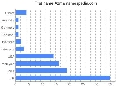 Given name Azma