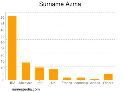 Surname Azma