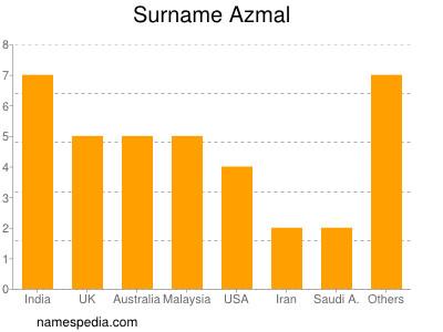 Surname Azmal