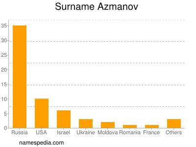 Surname Azmanov