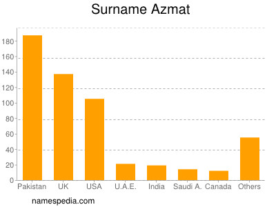 Surname Azmat