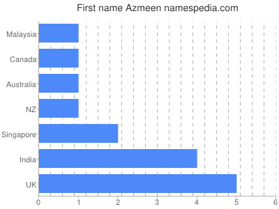 Given name Azmeen
