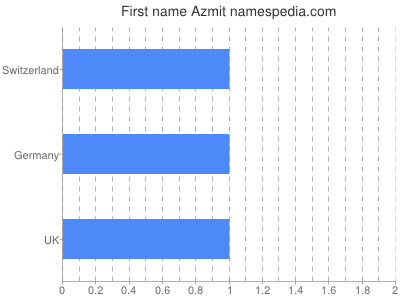 Given name Azmit