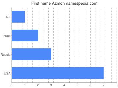 Given name Azmon
