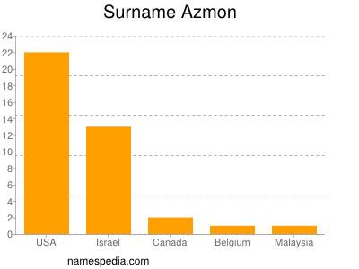 Surname Azmon