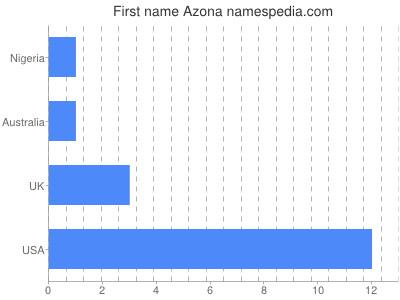 Given name Azona