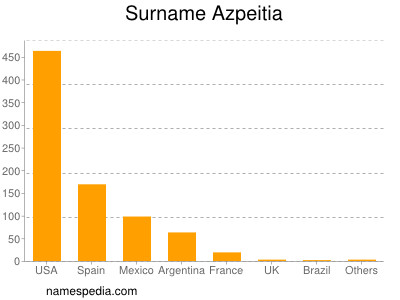 Surname Azpeitia