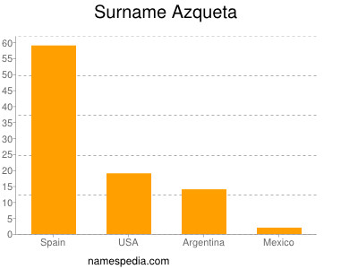 Surname Azqueta