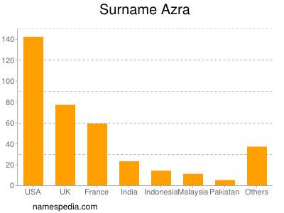 Surname Azra
