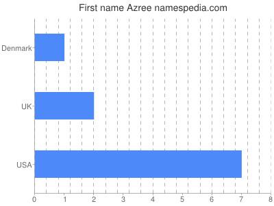 prenom Azree