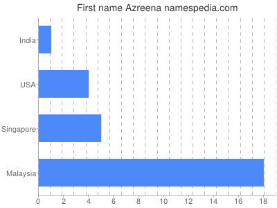 Given name Azreena