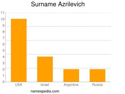 Surname Azrilevich