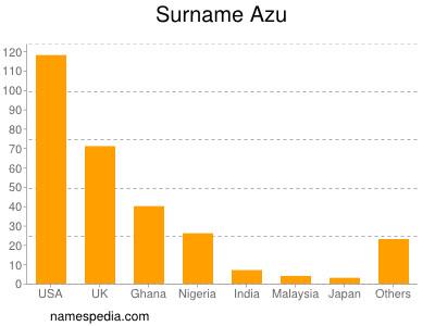 Surname Azu