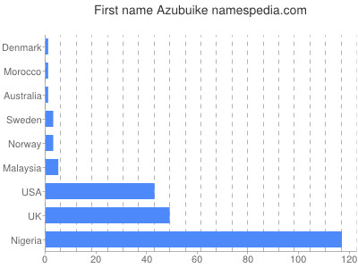 Given name Azubuike